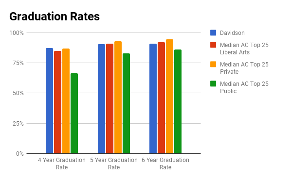 Davidson graduation rate