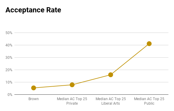 Brown acceptance rate