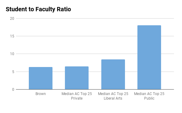Brown University student to faculty ratio