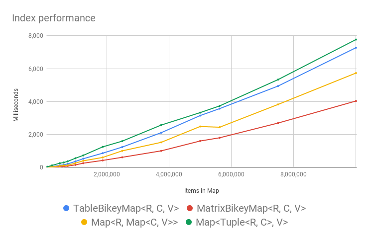 Map index performance