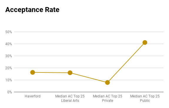 Haverford acceptance rate