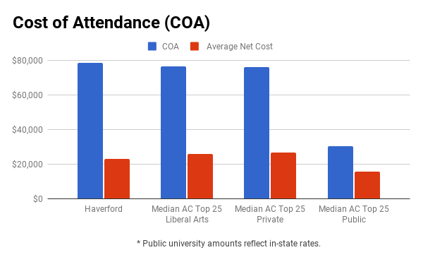 Haverford College financial aid