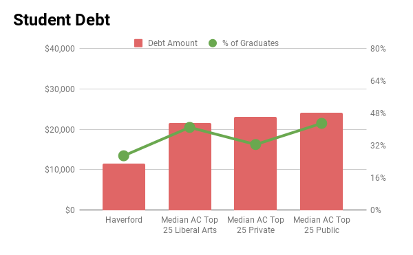 Haverford student debt