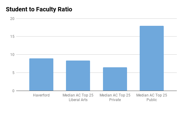 Haverford College student to faculty ratio