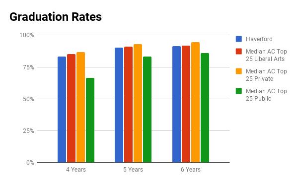 Haverford graduation rate