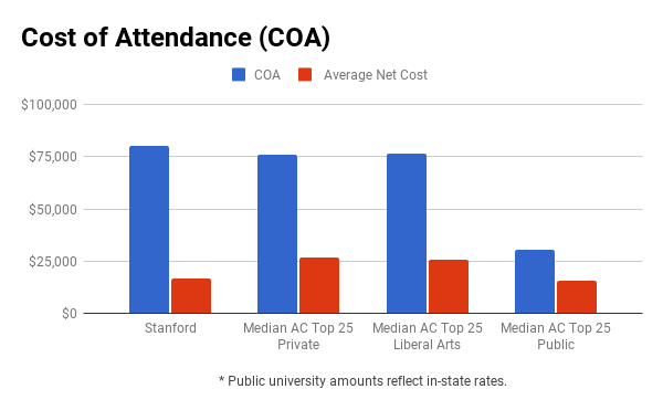 Stanford financial aid