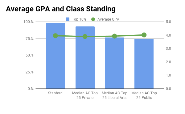 Stanford University average GPA and top 10% in high school