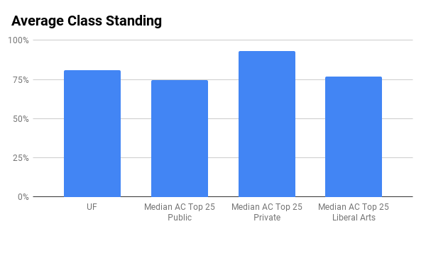 UF top 10% in high school