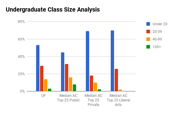 UF undergraduate class sizes