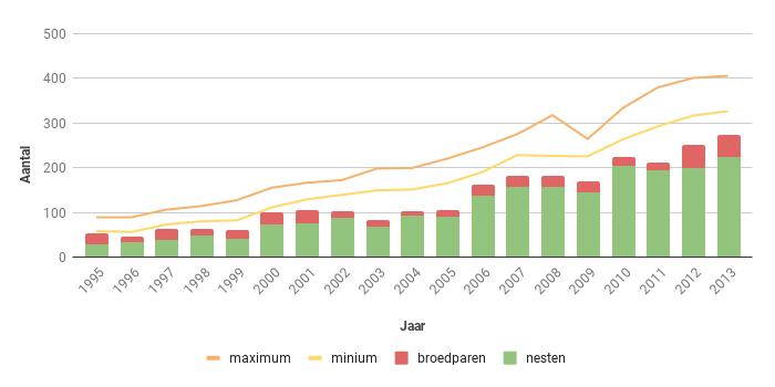 Figuur 15. Aantal nesten, broedparen en aantalsschatting van de Buizerd in Zeeland in de periode 1995-2013