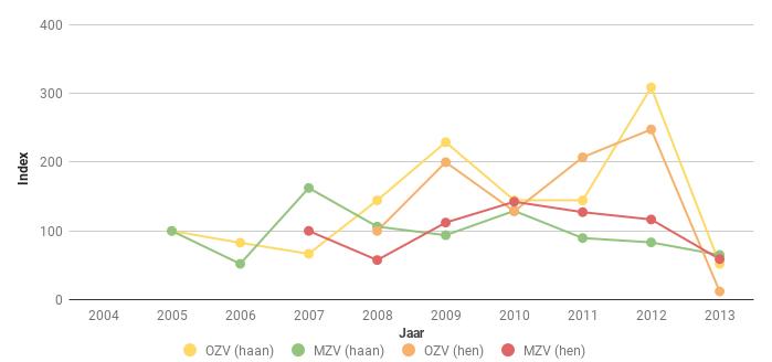 Figuur 7. Index van het aantal Fazanthanen en -hennen (open symbolen en stippellijnen) Phasianus colchicus in Midden (MZV) en Oost Zeeuws-Vlaanderen (OZV) voor de periode 2005-2013. In 2008 ging het respectievelijk om 29 en 58 hanen en om 42 en 38 hennen.