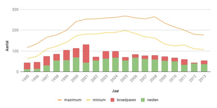 Figuur 14. Aantal nesten, broedparen en aantalsschatting van de Sperwer in Zeeland in de periode 1995-2013.