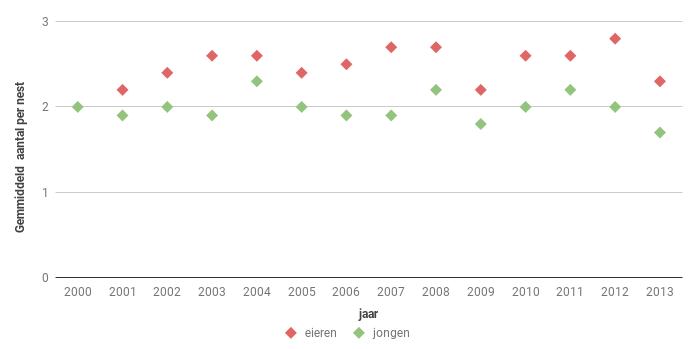 Figuur 16. Aantal eieren en jongen bij de Buizerd in Zeeland in de periode 2000-2013. Vóór 2000 was de steekproef te klein.