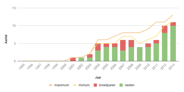Figuur 20. Aantal nesten, broedparen en aantalsschatting van de Slechtvalk in Zeeland in de periode 1995-2013.