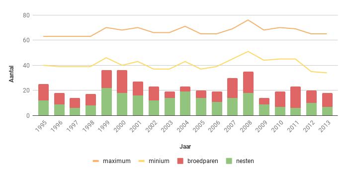 Figuur 19. Aantal nesten, broedparen en aantalsschatting van de Boomvalk in Zeeland in de periode 1995-2013.