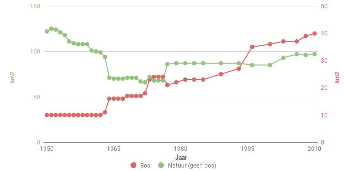 Figuur 2. Trend van het oppervlakte aan natuur en bos in Zeeland in de periode 1950-2010. Bron: http://statline.cbs.nl.