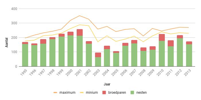 Figuur 11. Aantal nesten, broedparen en aantalsschatting van de Bruine Kiekendief in Zeeland in de periode 1995-2013.