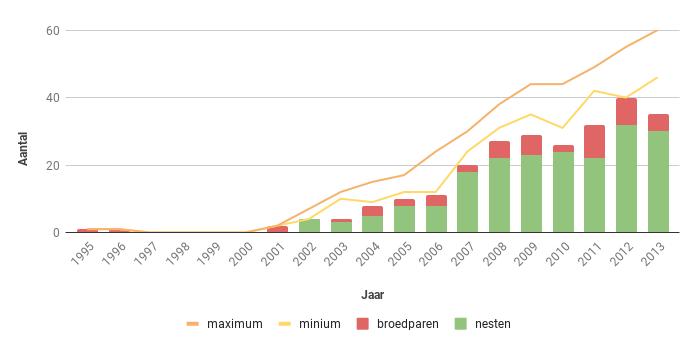 Figuur 13. Aantal nesten, broedparen en aantalsschatting van de Havik in Zeeland in de periode 1995-2013