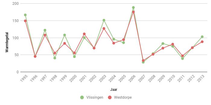 Figuur 4. Warmtegetal volgens Hellmann in Vlssingen en Westdorpe in de periode 1995-2013