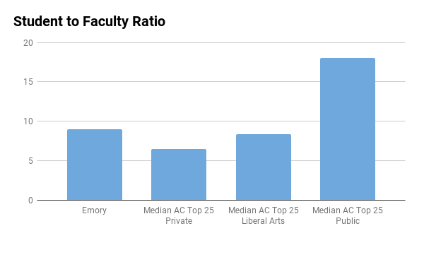 Emory University student to faculty ratio