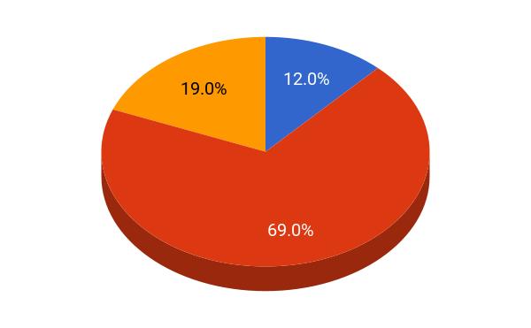 Emory University student population