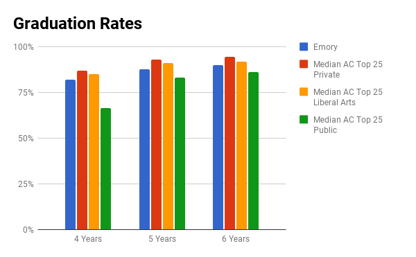 Emory University graduation rate