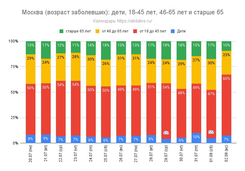 Москва (возраст заболевших): дети, от 18 до 45 лет, от 46 до 65 лет и старше 65 лет - за 2 недели