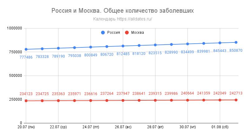 Россия и Москва. Общее количество заболевших - за 2 недели
