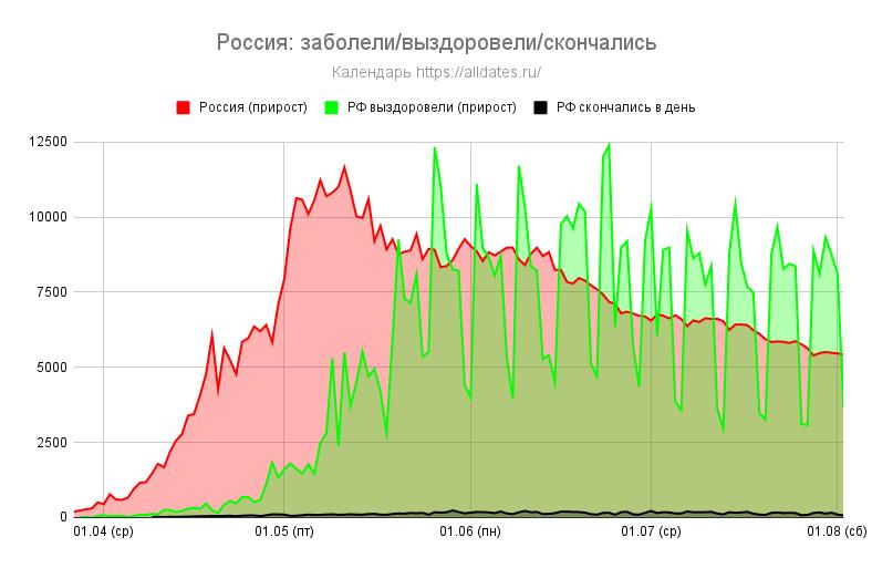 Россия: заболели/выздоровели/скончались