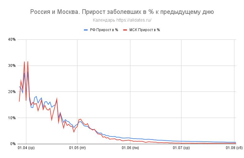 Россия и Москва. Прирост заболевших в % к предыдущему дню