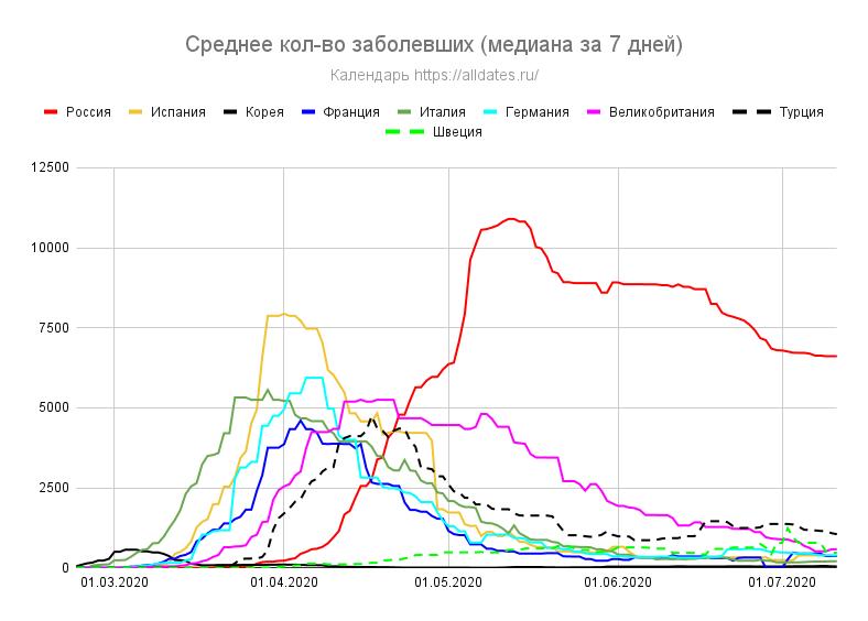 Россия: заболели/выздоровели/скончались - за 2 недели