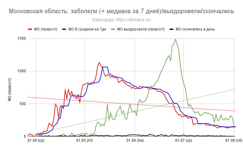 Московская область: заболели (+ медиана за 7 дней)/выздоровели/скончались