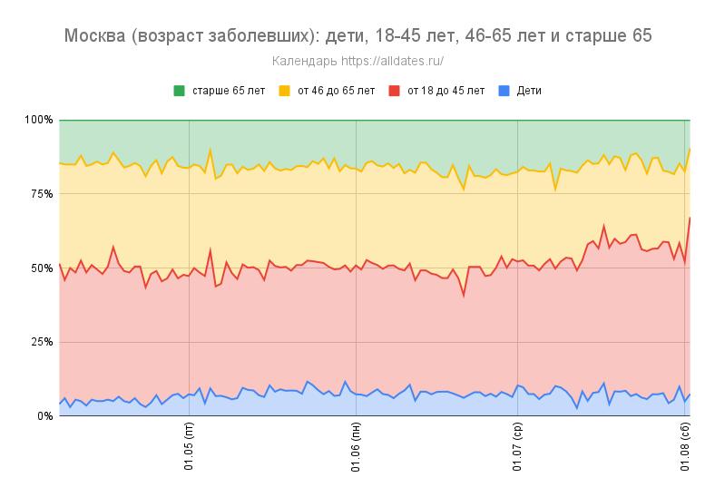 Москва (возраст заболевших): дети, от 18 до 45 лет, от 46 до 65 лет и старше 65 лет