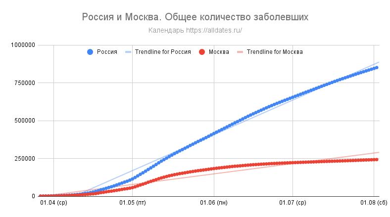 Россия и Москва. Общее количество заболевших