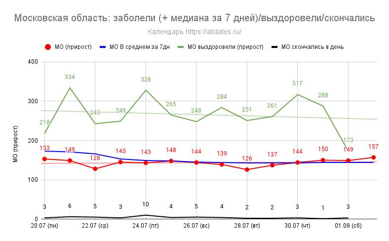 Московская область: заболели (+ медиана за 7 дней)/выздоровели/скончались - за 2 недели