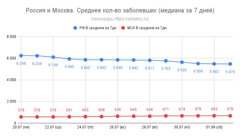 Россия и Москва. Среднее кол-во заболевших (медиана за 7 дней) - за 2 недели