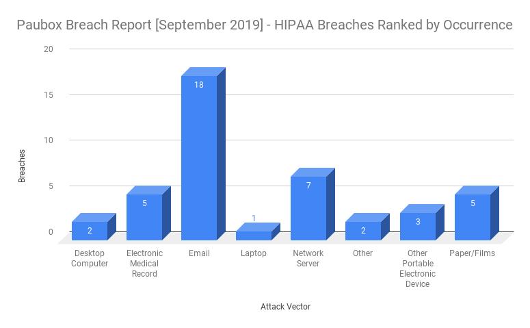 HIPAA Breach Report for September 2019