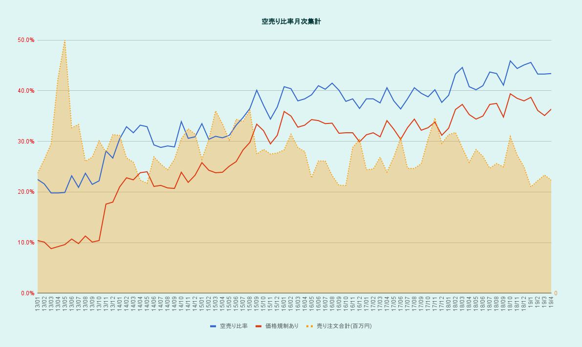 空売り比率月次集計と日経平均株価のグラフ