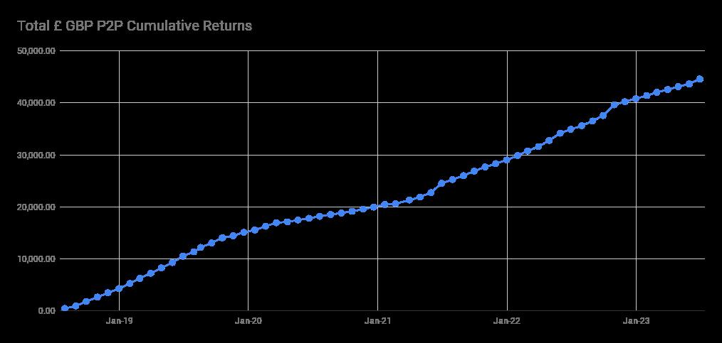 Peer to Peer Lending Portfolio Total Returns Graph