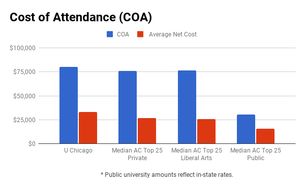 University of Chicago financial aid