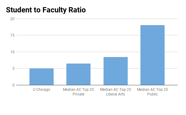University of Chicago student to faculty ratio