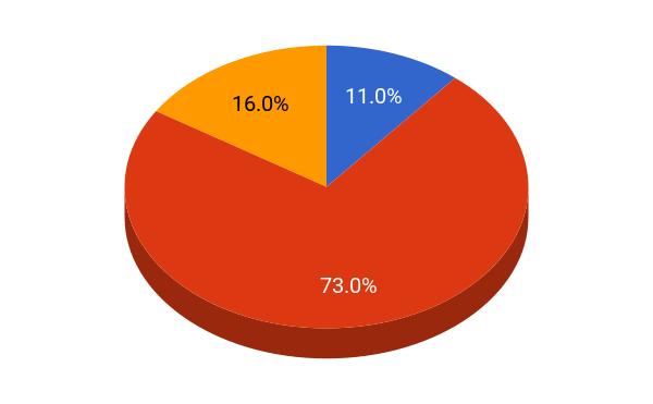 University of Chicago student population