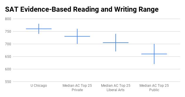 University of Chicago SAT score range