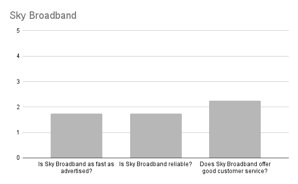 Is Sky Broadband any good in Edinburgh?