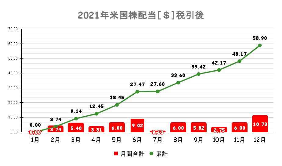 日本株配当記録 グラフ
