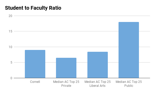 Cornell student to faculty ratio