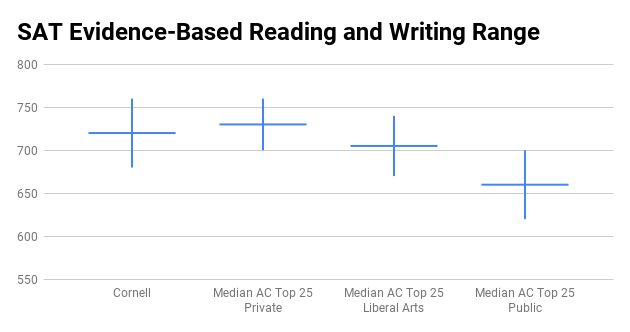 Cornell SAT score range