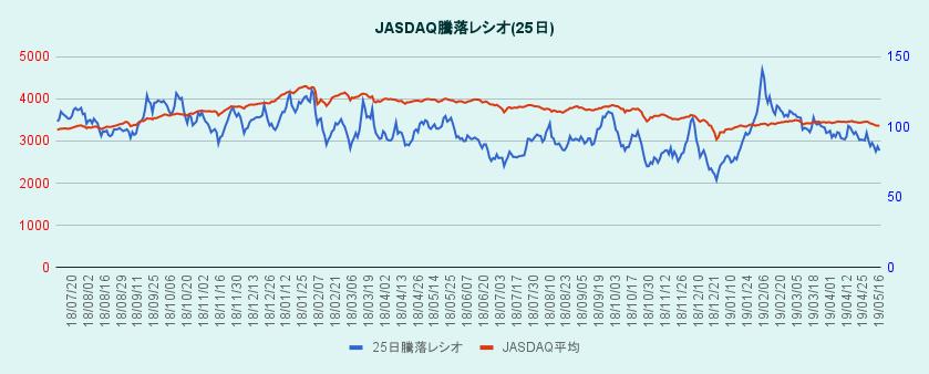 JASDAQ騰落レシオとJASDAQ平均株価のグラフ
