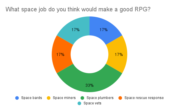 What space job do you think would make a good RPG?