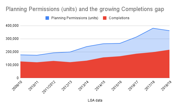 Top 10 reasons why we have a housing crisis. 10) poor completion rates Graph: planning permissions and growing completion gap - growing for 10 years